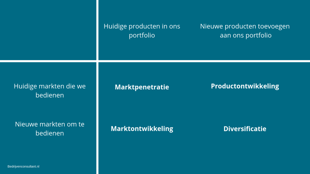 ansoff model groeistrategie