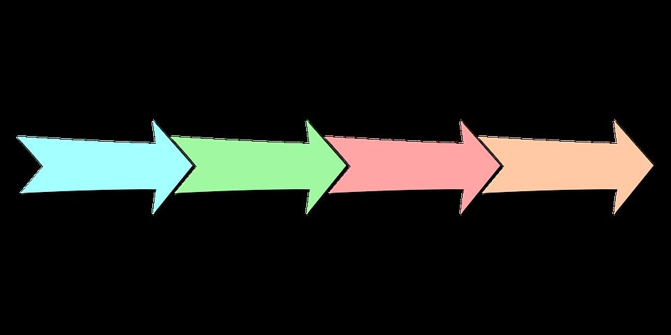 de fases van de klentenreis