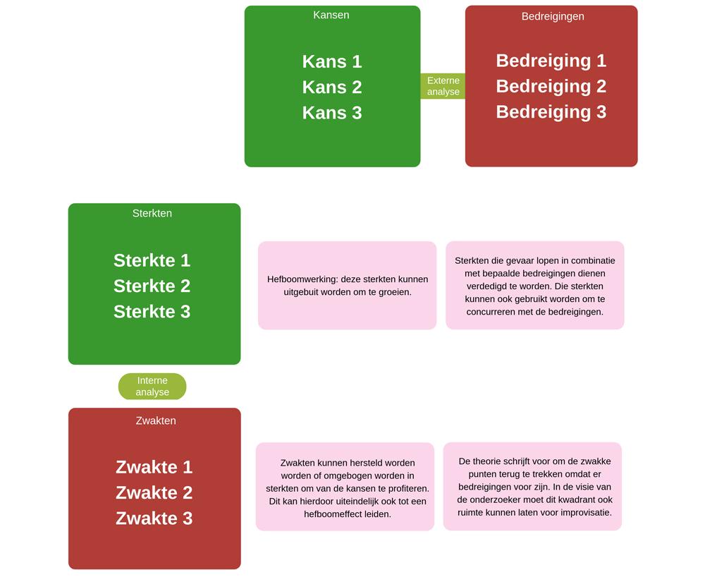 swot-matrix-voorbeeld
