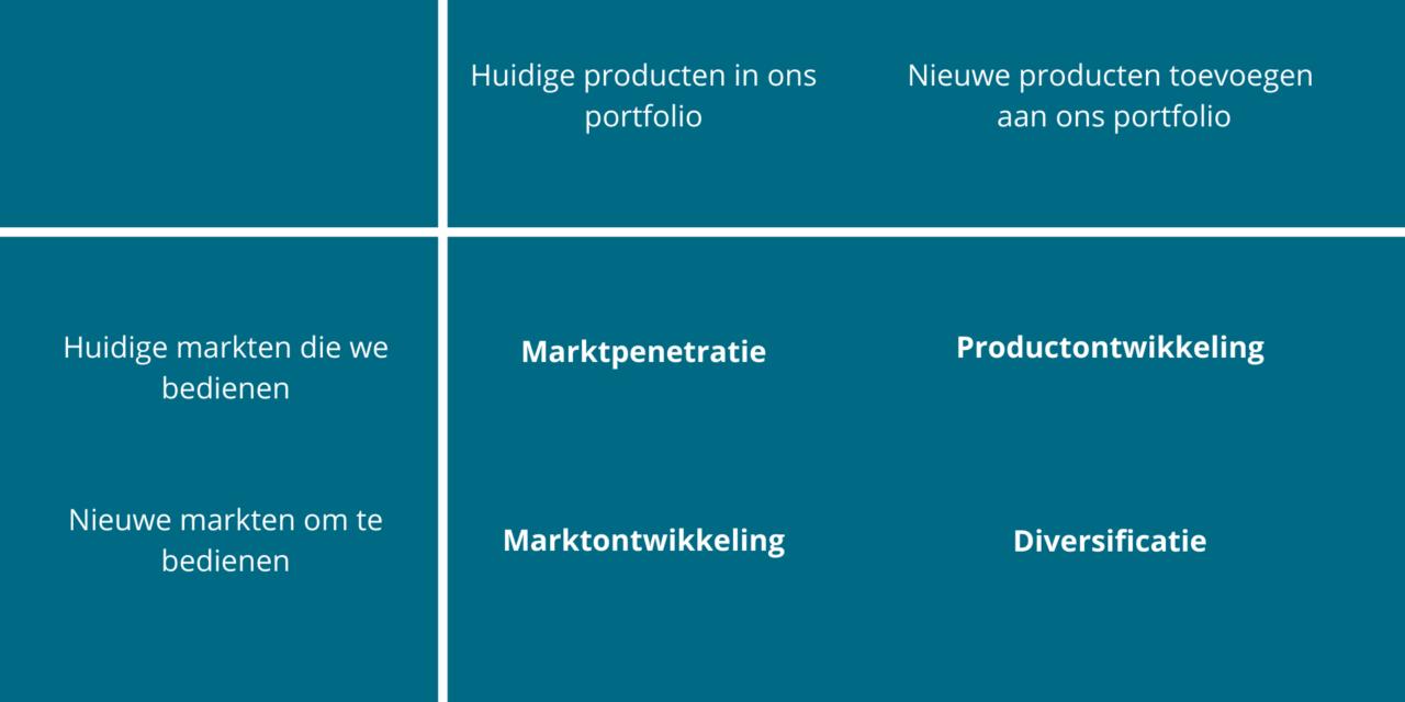 Het Ansoff-Model: Uitleg [Essentiële Marketing-Matrix]