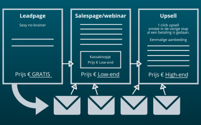 Sales Funnel Maken: Complete Uitleg, Voorbeelden & Templates [HowTo]