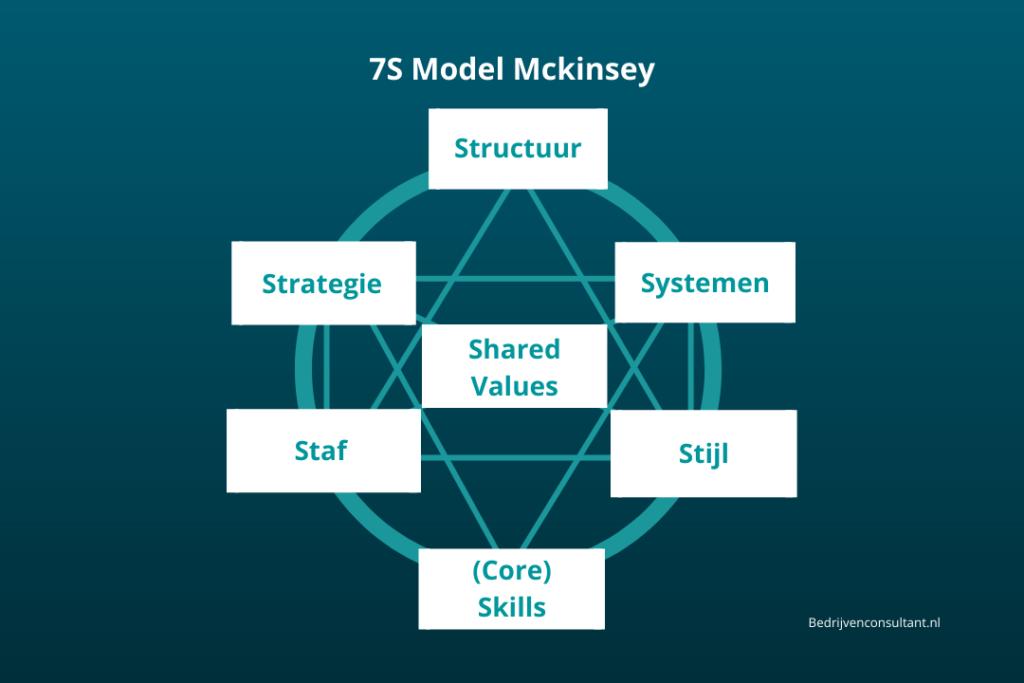7 s model mckinsey uitleg