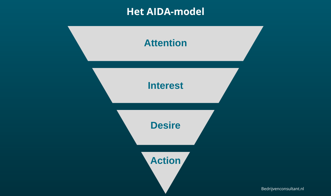 Het AIDA-model: Betekenis, Uitleg & Voorbeeld