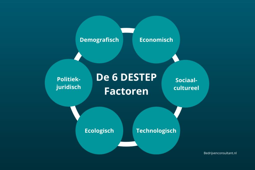 de 6 DESTEP factoren model