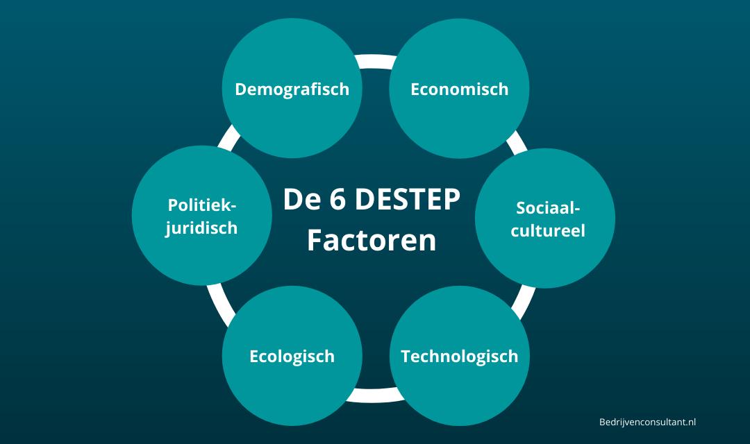 DESTEP-Analyse: Hoe Moet Dat? [Uitleg & Voorbeelden]