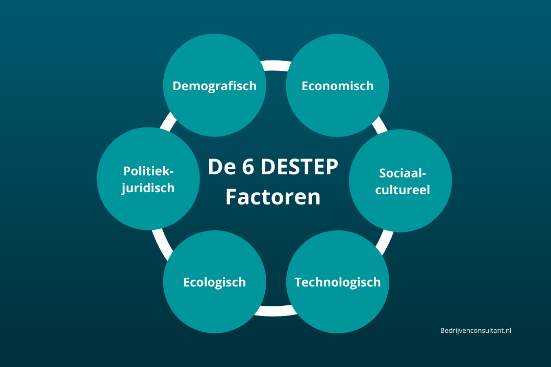 de 6 DESTEP factoren model