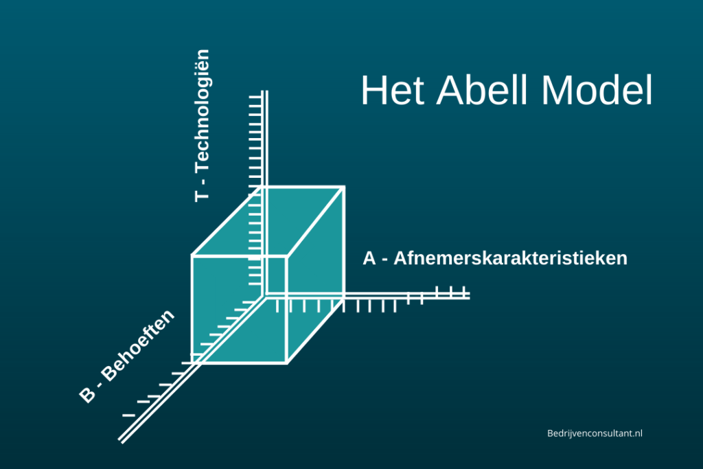 het abell model diagram