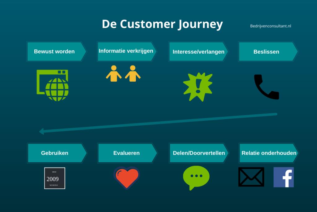 klantenreis customer journey model