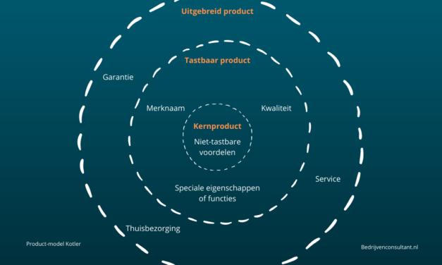Productniveaus Kotler: Uitleg (Zinvol Model Voor De Productmix)