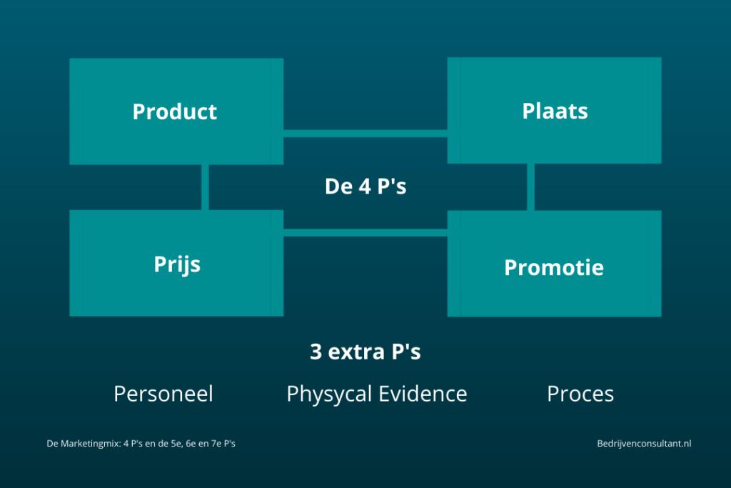 marketingmix 4 ps uitleg