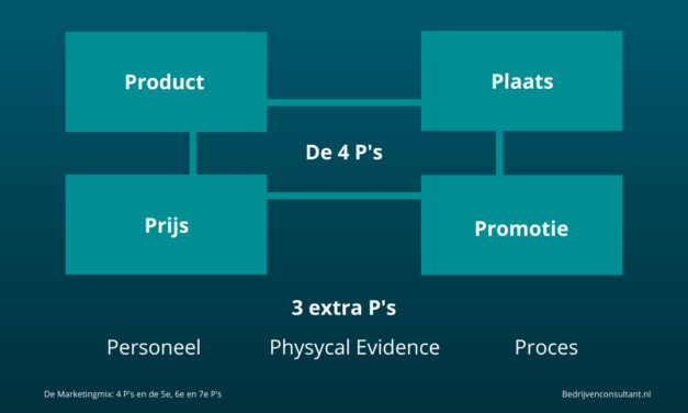 Marketingmix Betekenis & Uitleg: De 4 P's (en extra P's)