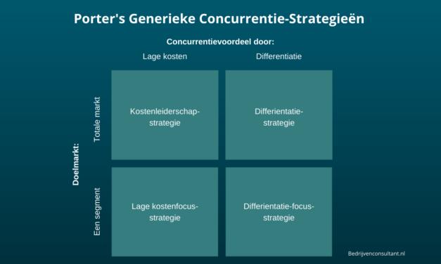 Porter's Generieke Concurrentiestrategieën [Uitleg & Voorbeelden]