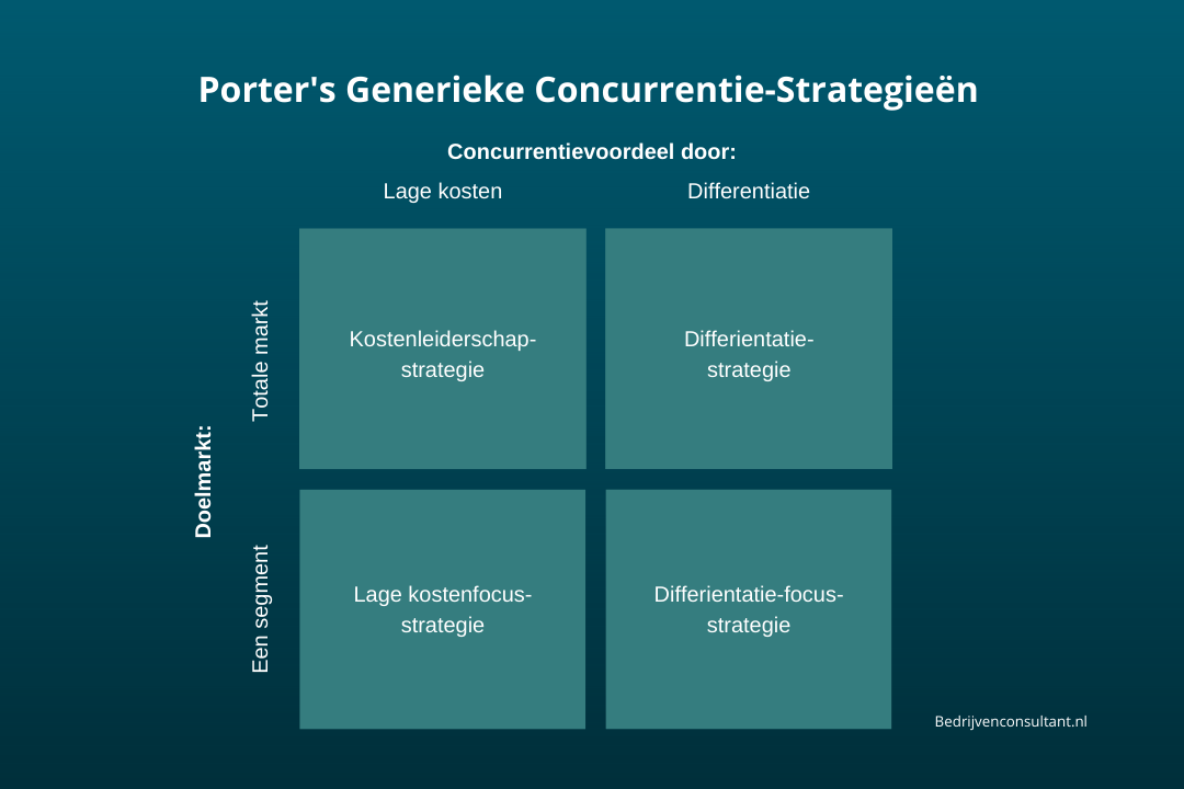 porters generieke concurrentie strategieen model