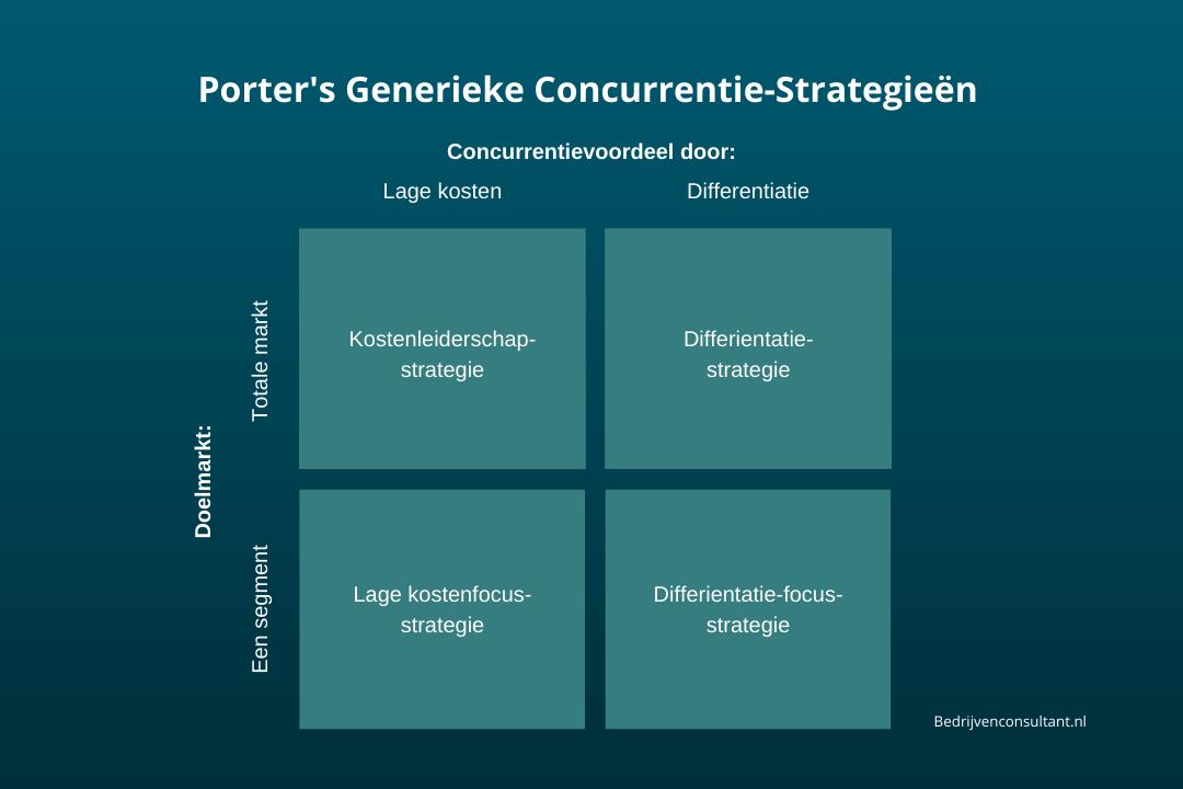 porters generieke concurrentie strategieen model