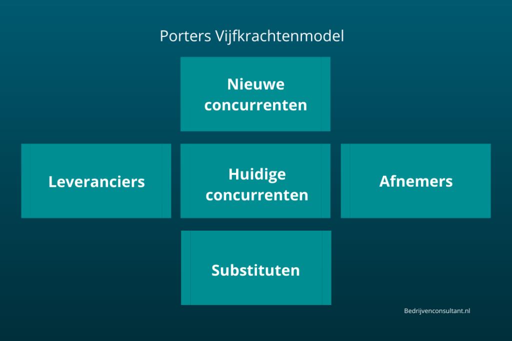 porters vijfkrachtenmodel uitleg