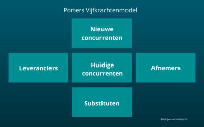 Porter's Vijfkrachtenmodel: Uitleg [2021 Update]