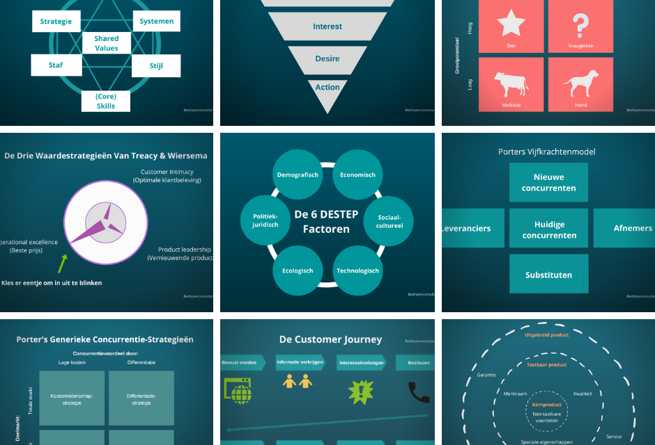 Marketing-Strategieën: Overzicht Met Alle Modellen [2021]